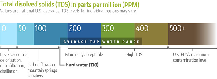 TDS in parts per million (PPM)