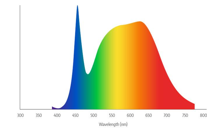 SANSI Full Spectrum SDC