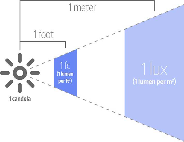 Lumens and Foot-candles vs. Lux