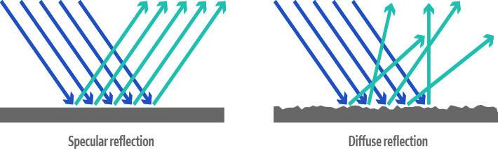 Specular vs. Diffuse Reflectors
